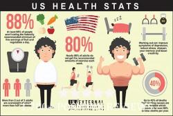 حوزه سلامت در آمریکا