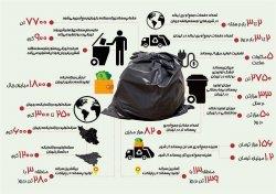 اینفوگرافی/ تهرانیها، سه تا چهار برابر مردم جهان زباله تولید می کنند!