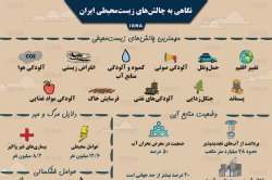 اینفوگرافی / نگاهی به چالشهای زیستمحیطی ایران