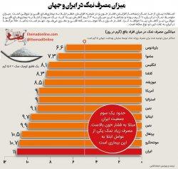 ایرانیها بیشترین مصرف کننده نمک در جهان