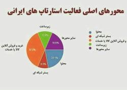 محورهای اصلی فعالیت استارتاپ های ایرانی