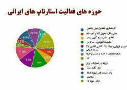 حوزه های فعالیت های استارتاپ های ایرانی