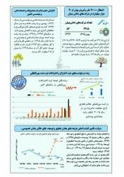 رصدی بر شاخصهای علم ، فناوری و نوآوری ایران