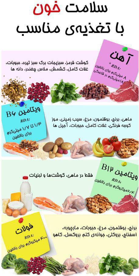 سلامت خون با تغذیه مناسب