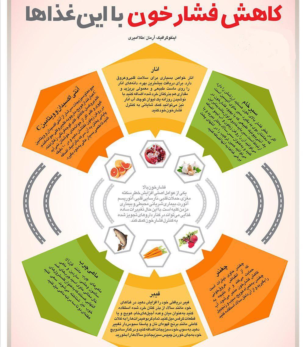 کاهش فشار خون با این غذاها