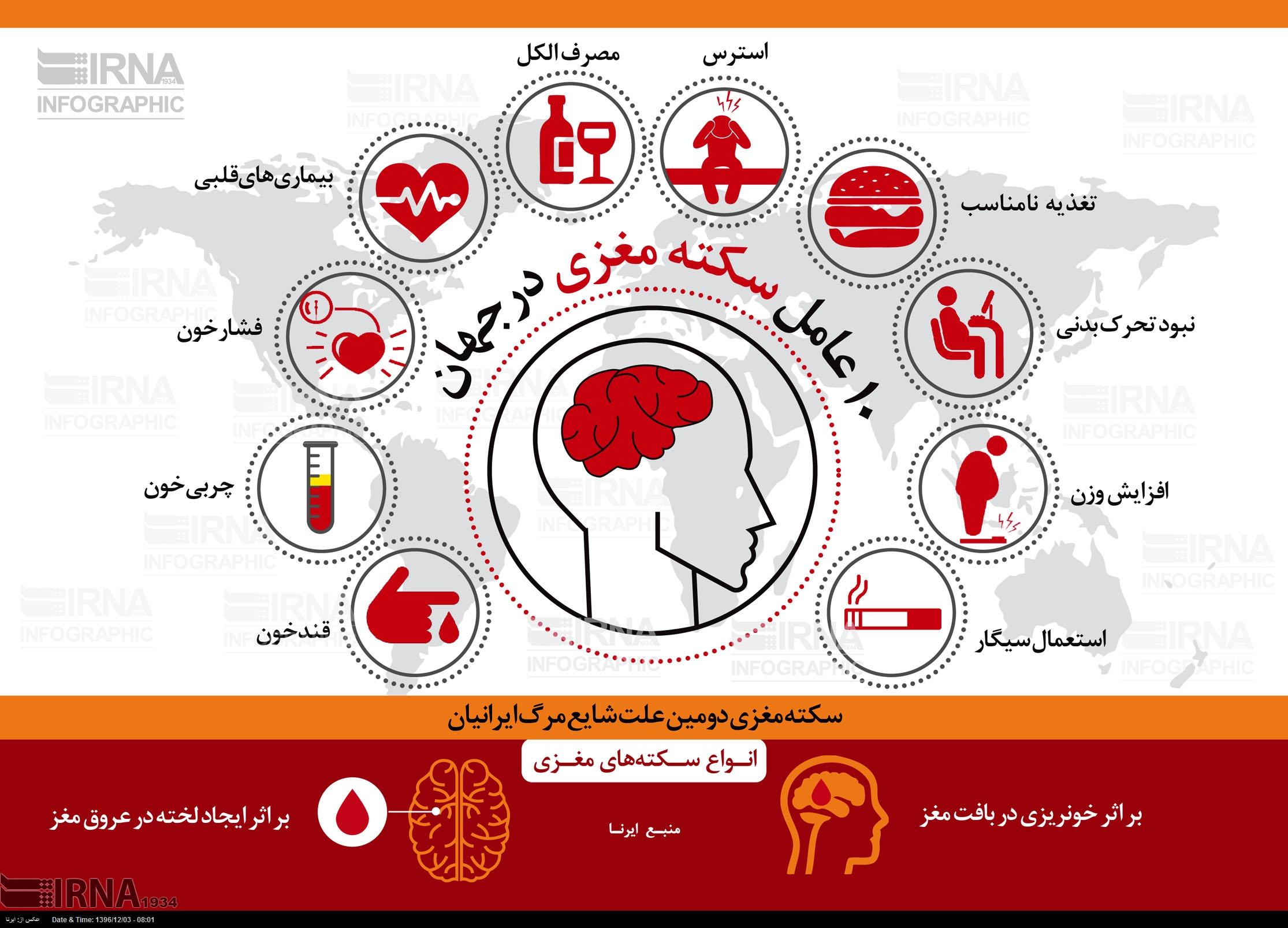10 عامل سکته مغزی در جهان