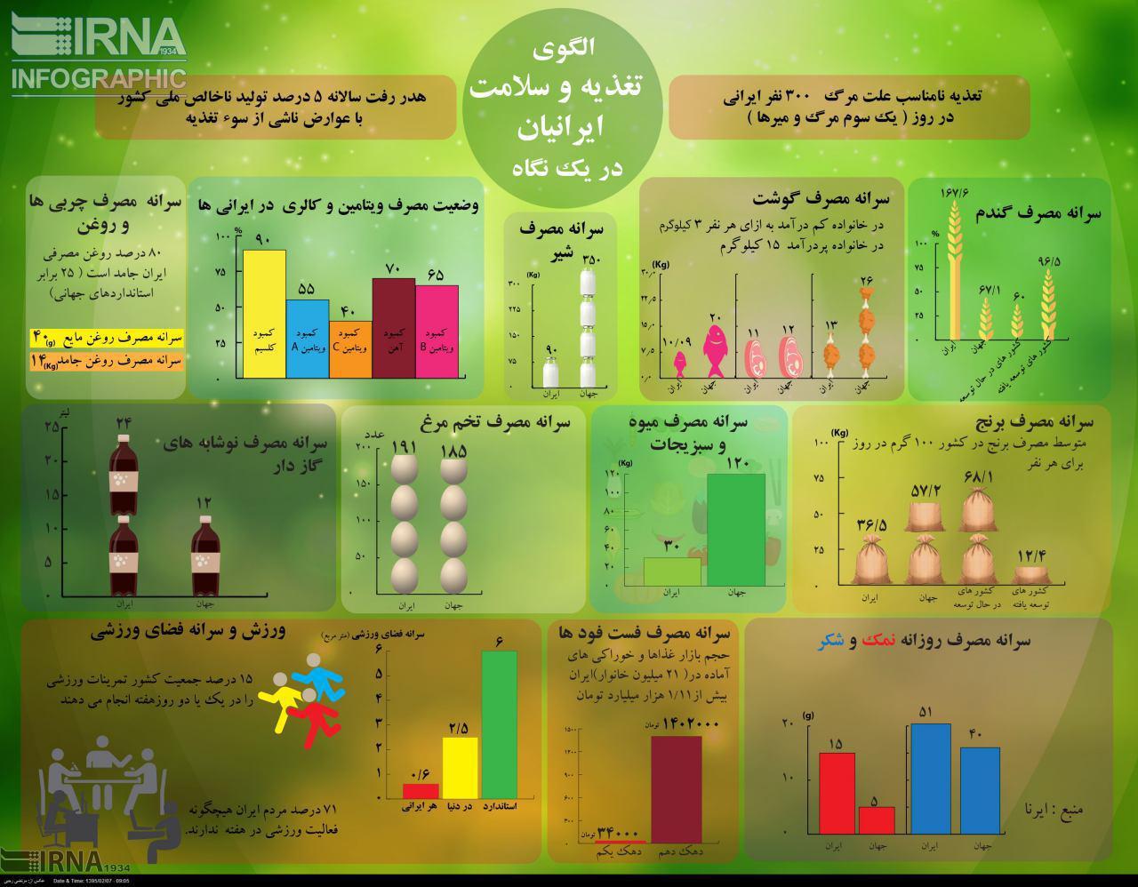 تغذیه و سلامت ایرانیان در یک نگاه