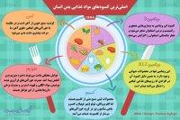اصلیترین کمبودهای مواد غذایی بدن انسان
