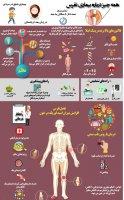هر آنچه از بیماری نقرس باید بدانید