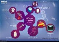 اصول دهگانه پیشگیری از سرطان