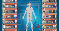کمبود ویتامین ها و علایم آن در بدن